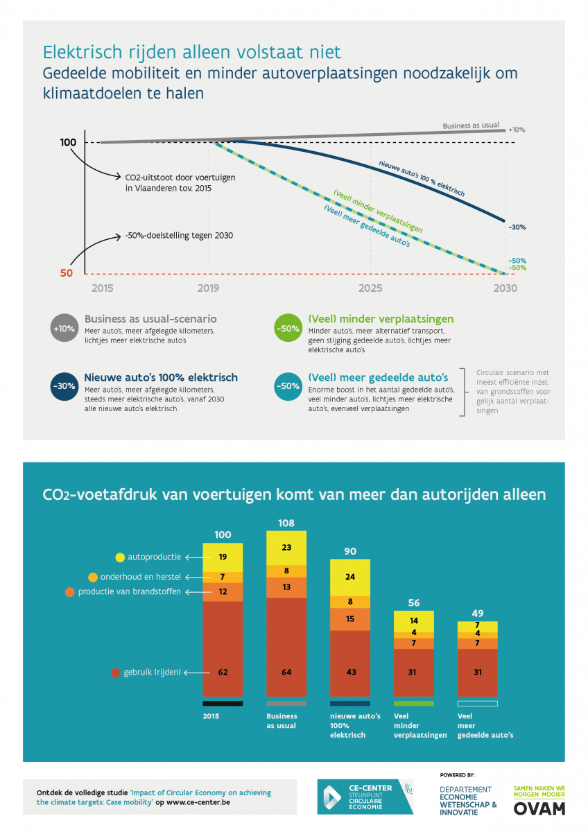 Infographic mobiliteit
